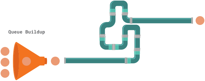 long CI pipeline