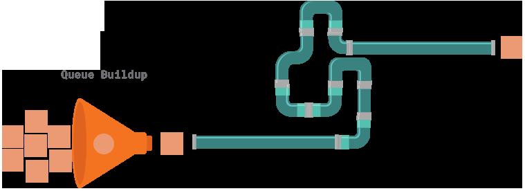shift left testing pipeline