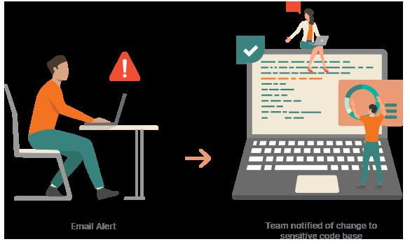 risk alert to sensitive code