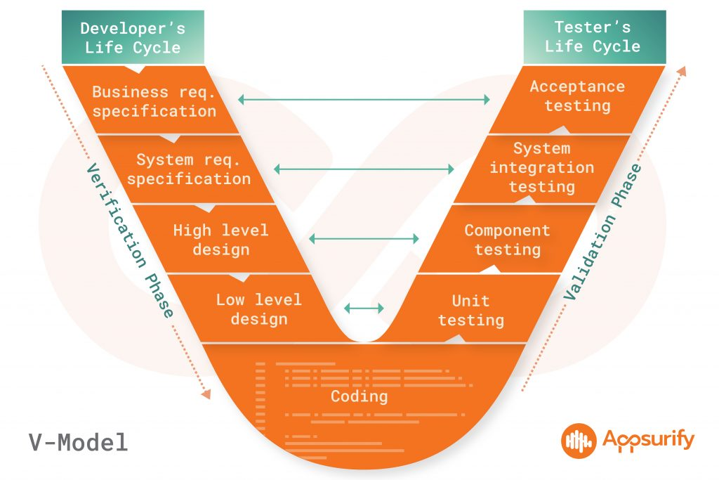 Shift left means moving testing and quality assurance processes to the left on the traditional V-model of software engineering.